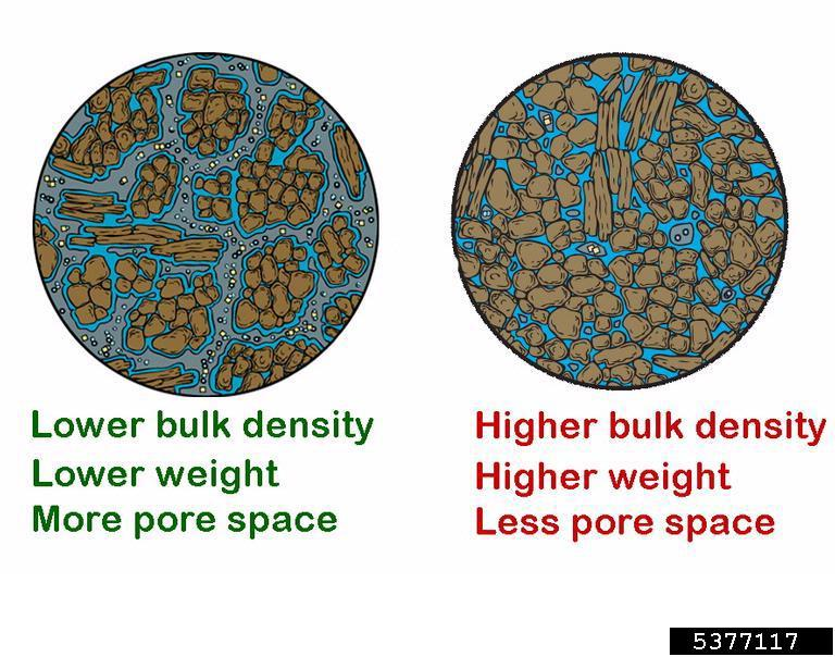 soil compaction compare and contrast pore space and consequences